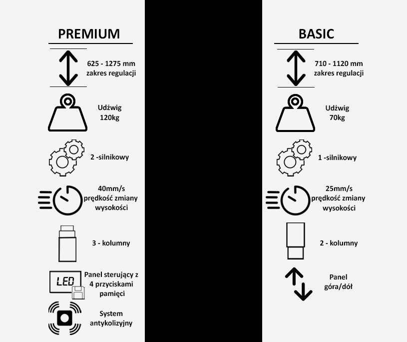 Porównanie stelaży w biurkach Fly-Desk Basic, Normal oraz Premium
